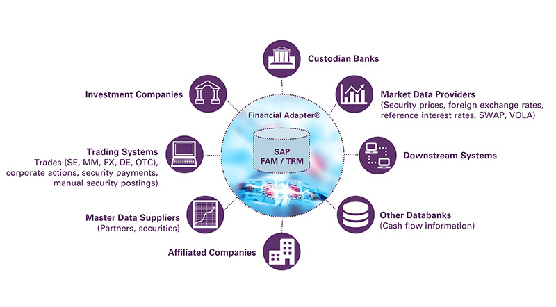 Financial Adapter:  Providing Market and Master Data for SAP FAM